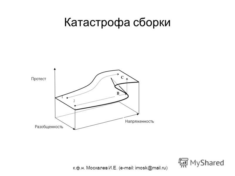 к.ф.н. Москалев И.Е. (e-mail: imosk@mail.ru) Катастрофа сборки 2 1 Разобщенность Напряженность Протест B C