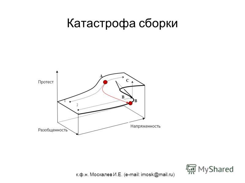 к.ф.н. Москалев И.Е. (e-mail: imosk@mail.ru) А B Катастрофа сборки 2 1 Разобщенность Напряженность Протест B C