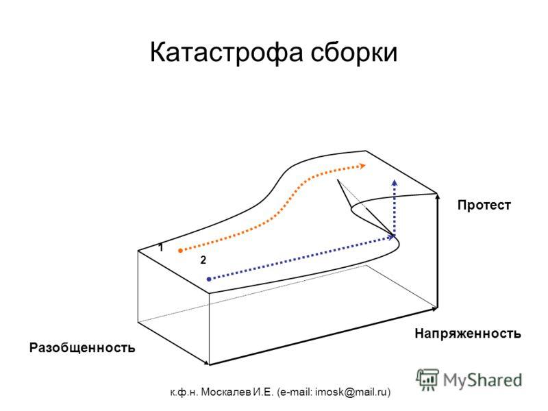 к.ф.н. Москалев И.Е. (e-mail: imosk@mail.ru) Катастрофа сборки 2 1 Разобщенность Напряженность Протест
