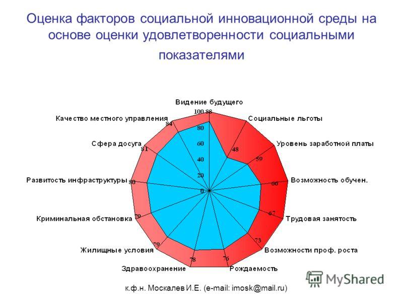 к.ф.н. Москалев И.Е. (e-mail: imosk@mail.ru) Оценка факторов социальной инновационной среды на основе оценки удовлетворенности социальными показателями