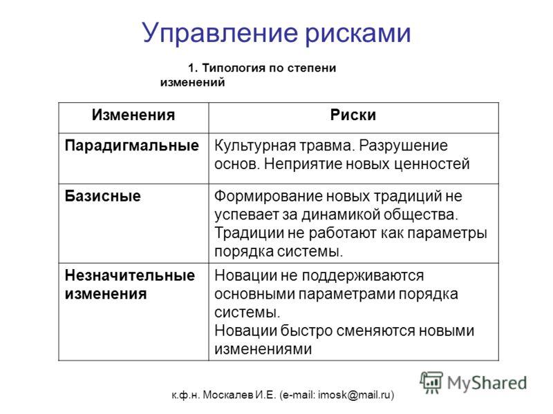 к.ф.н. Москалев И.Е. (e-mail: imosk@mail.ru) Управление рисками 1. Типология по степени изменений ИзмененияРиски ПарадигмальныеКультурная травма. Разрушение основ. Неприятие новых ценностей БазисныеФормирование новых традиций не успевает за динамикой