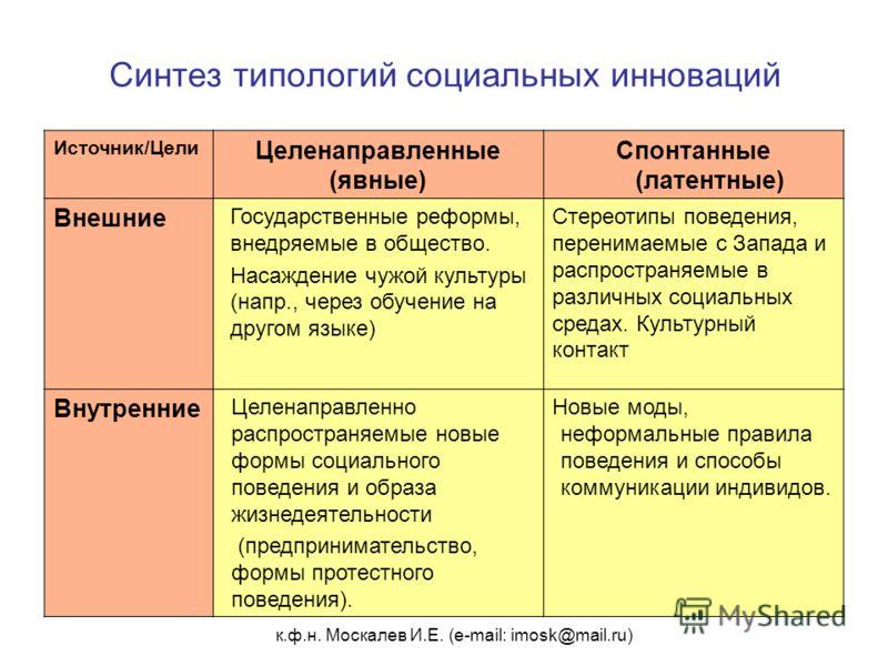 к.ф.н. Москалев И.Е. (e-mail: imosk@mail.ru) Синтез типологий социальных инноваций Источник/Цели Целенаправленные (явные) Спонтанные (латентные) Внешние Государственные реформы, внедряемые в общество. Насаждение чужой культуры (напр., через обучение