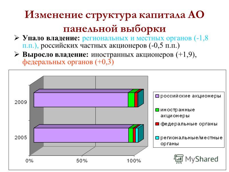 5 Изменение структура капитала АО панельной выборки Упало владение: региональных и местных органов (-1,8 п.п.), российских частных акционеров (-0,5 п.п.) Выросло владение: иностранных акционеров (+1,9), федеральных органов (+0,3)