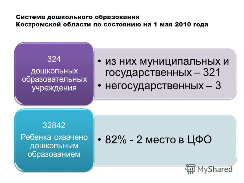 Система дошкольного образования Костромской области по состоянию на 1 мая 2010 года из них муниципальных и государственных – 321 негосударственных – 3 324 дошкольных образовательных учреждения 82% - 2 место в ЦФО 32842 Ребенка охвачено дошкольным обр