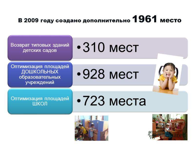 В 2009 году создано дополнительно 1961 место 310 мест Возврат типовых зданий детских садов 928 мест Оптимизация площадей ДОШКОЛЬНЫХ образовательных учреждений 723 места Оптимизация площадей ШКОЛ