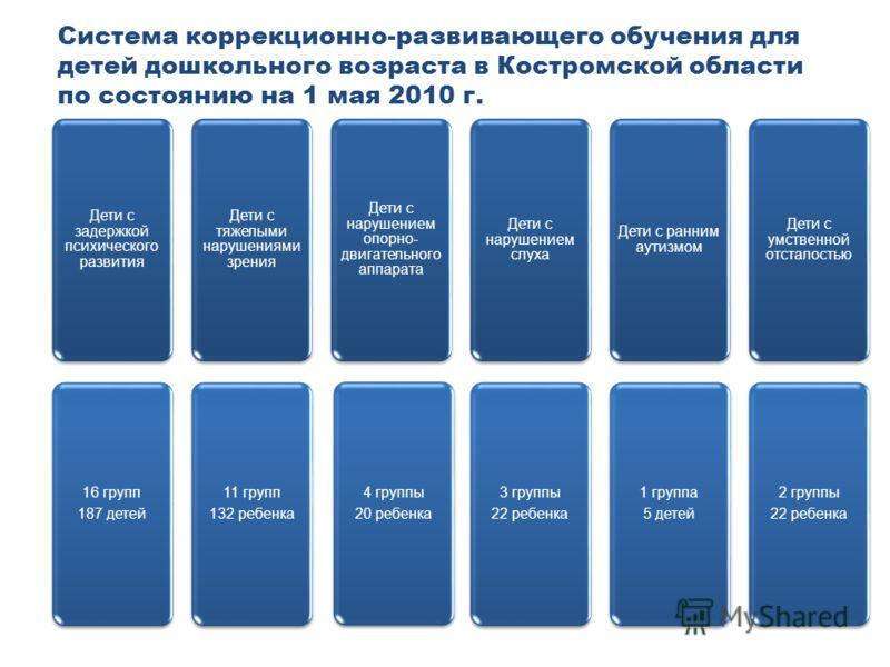 Система коррекционно-развивающего обучения для детей дошкольного возраста в Костромской области по состоянию на 1 мая 2010 г. Дети с задержкой психического развития 16 групп 187 детей Дети с тяжелыми нарушениями зрения 11 групп 132 ребенка Дети с нар