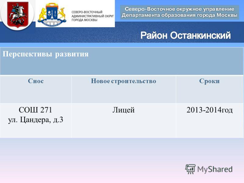 Перспективы развития СносНовое строительствоСроки СОШ 271 ул. Цандера, д.3 Лицей2013-2014год