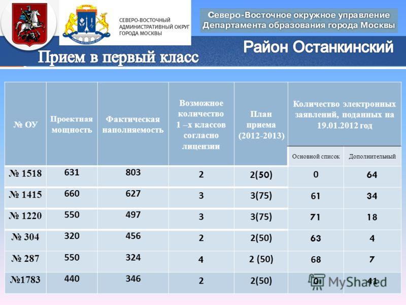 ОУ Проектная мощность Фактическая наполняемость Возможное количество 1 –х классов согласно лицензии План приема (2012-2013) Количество электронных заявлений, поданных на 19.01.2012 год Основной списокДополнительный 1518 631803 22(50)064 1415 660627 3