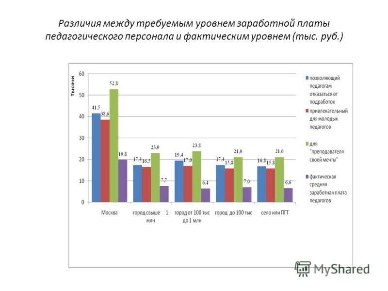 Различия между требуемым уровнем заработной платы педагогического персонала и фактическим уровнем (тыс. руб.)