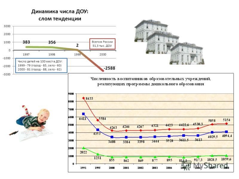 Всего в России 51,3 тыс. ДОУ Число детей на 100 мест в ДОУ: 1999 - 79 (город - 85, село - 60) 2000 - 81 (город - 88, село - 62)