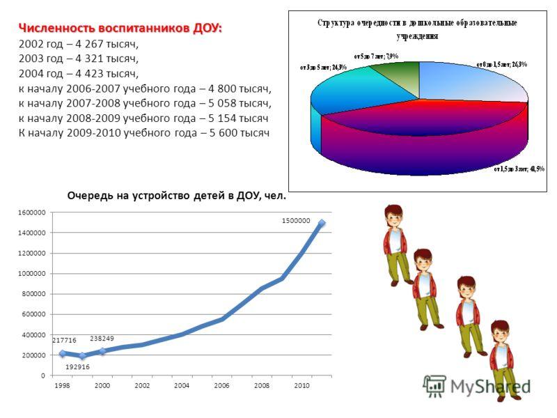 Численность воспитанников ДОУ: 2002 год – 4 267 тысяч, 2003 год – 4 321 тысяч, 2004 год – 4 423 тысяч, к началу 2006-2007 учебного года – 4 800 тысяч, к началу 2007-2008 учебного года – 5 058 тысяч, к началу 2008-2009 учебного года – 5 154 тысяч К на