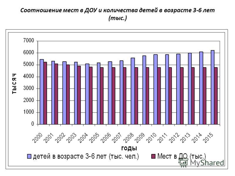 Соотношение мест в ДОУ и количества детей в возрасте 3-6 лет (тыс.)