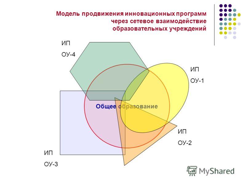 Модель продвижения инновационных программ через сетевое взаимодействие образовательных учреждений Общее образование ИП ОУ-1 ИП ОУ-2 ИП ОУ-3 ИП ОУ-4