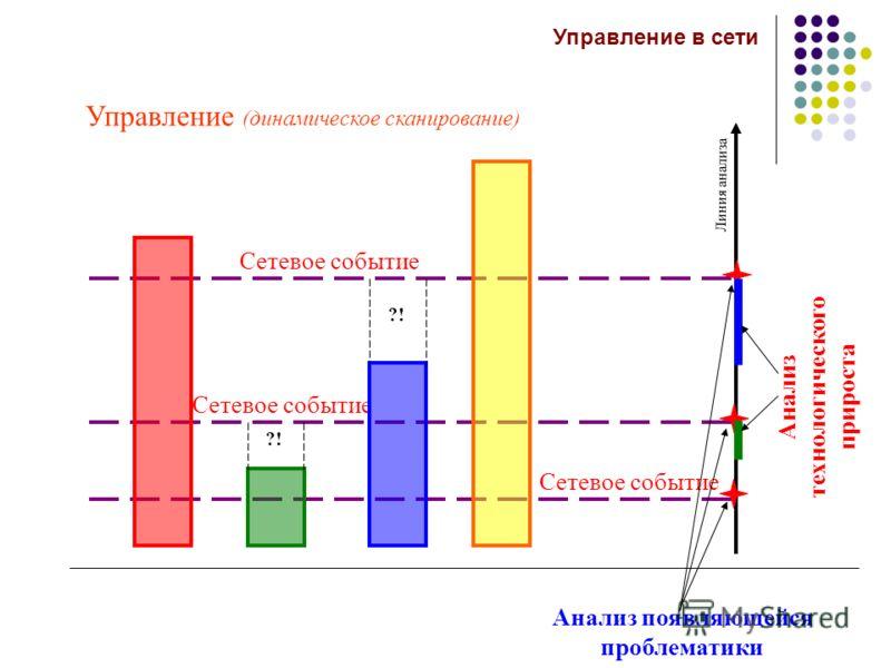 Линия анализа Сетевое событие ?! Анализ появляющейся проблематики Анализ технологического прироста Управление (динамическое сканирование) Управление в сети