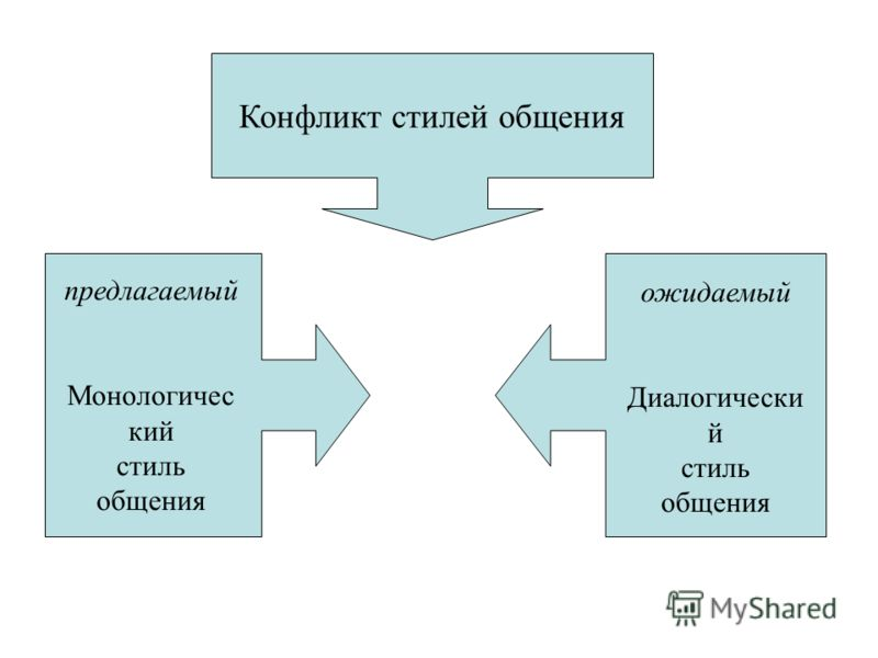 Конфликт стилей общения предлагаемый Монологичес кий стиль общения ожидаемый Диалогически й стиль общения