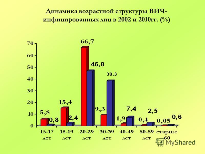 Динамика возрастной структуры ВИЧ- инфицированных лиц в 2002 и 2010гг. (%)