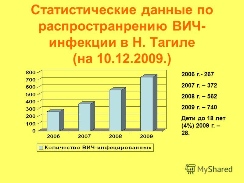 Статистические данные по распространрению ВИЧ- инфекции в Н. Тагиле (на 10.12.2009.) 2006 г.- 267 2007 г. – 372 2008 г. – 562 2009 г. – 740 Дети до 18 лет (4%) 2009 г. – 28.