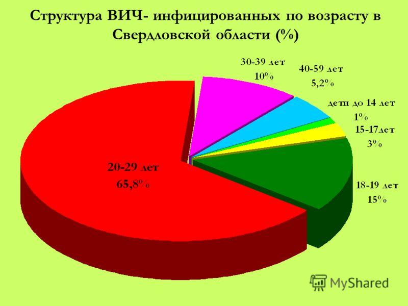 Структура ВИЧ- инфицированных по возрасту в Свердловской области (%)