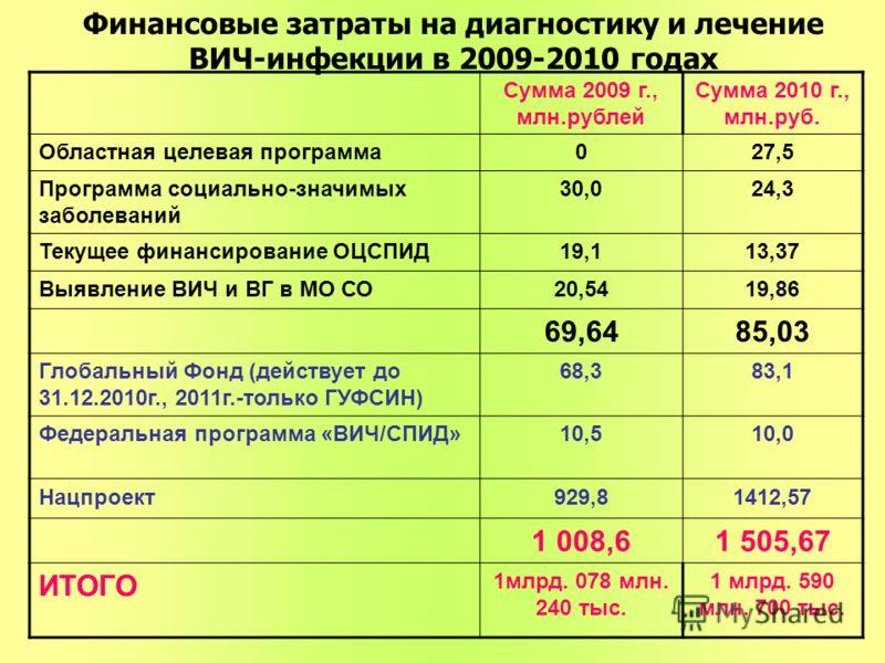 Сумма 2009 г., млн.рублей Сумма 2010 г., млн.руб. Областная целевая программа027,5 Программа социально-значимых заболеваний 30,024,3 Текущее финансирование ОЦСПИД19,113,37 Выявление ВИЧ и ВГ в МО СО20,5419,86 69,6485,03 Глобальный Фонд (действует до