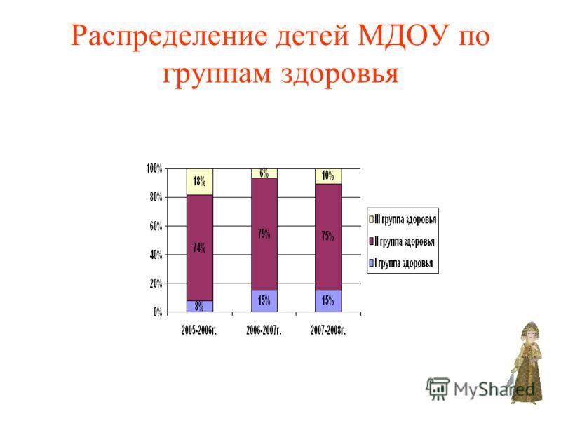 Распределение детей МДОУ по группам здоровья