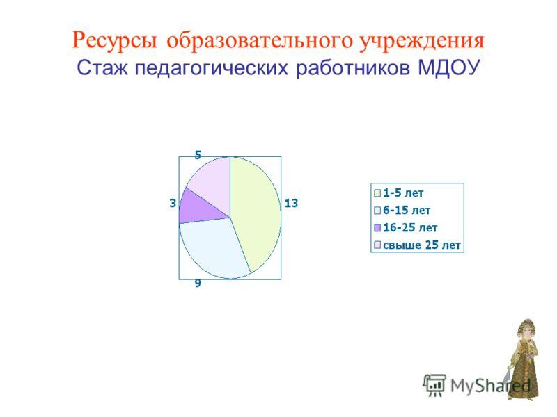 Ресурсы образовательного учреждения Стаж педагогических работников МДОУ