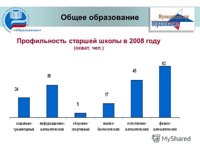 Профильность старшей школы в 2008 году (охват, чел.) Общее образование