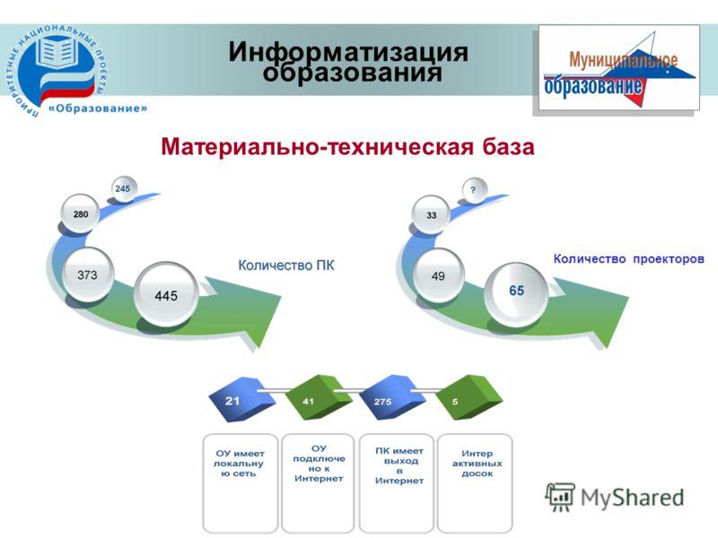 Материально-техническая база Информатизация образования Количество проекторов