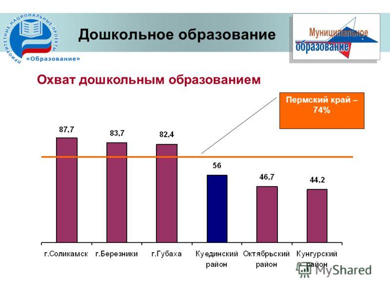 Охват дошкольным образованием Дошкольное образование Пермский край – 74%
