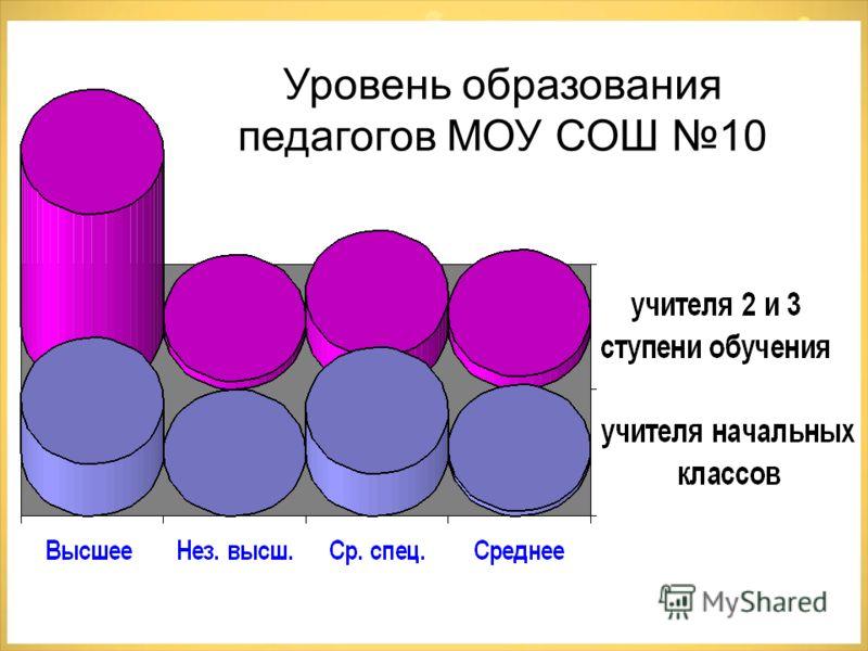 Уровень образования педагогов МОУ СОШ 10