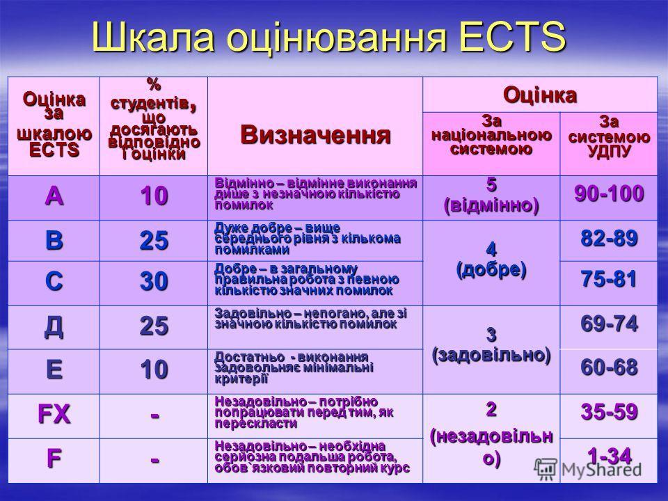 Шкала оцінювання ECTS Оцінка за шкалою ECTS % студентів, що досягають відповідно ї оцінки ВизначенняОцінка За національною системою За системою УДПУ А10 Відмінно – відмінне виконання дише з незначною кількістю помилок 5(відмінно)90-100 В25 Дуже добре