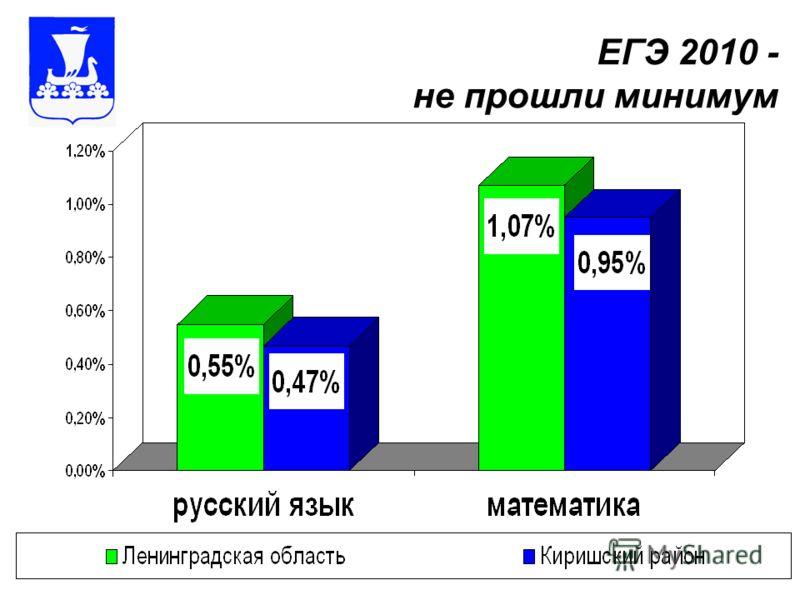 ЕГЭ 2010 - не прошли минимум