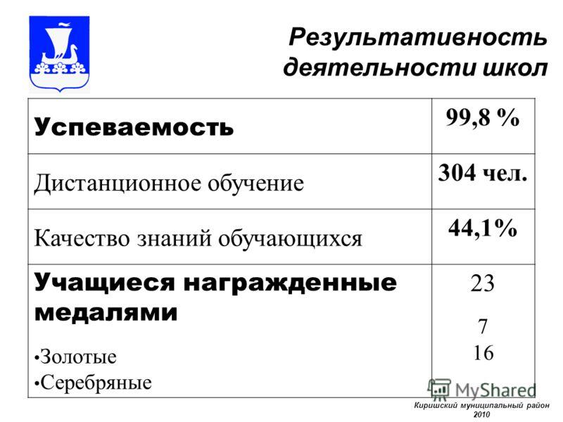 Результативность деятельности школ Успеваемость 99,8 % Дистанционное обучение 304 чел. Качество знаний обучающихся 44,1% Учащиеся награжденные медалями Золотые Серебряные 23 7 16 Киришский муниципальный район 2010