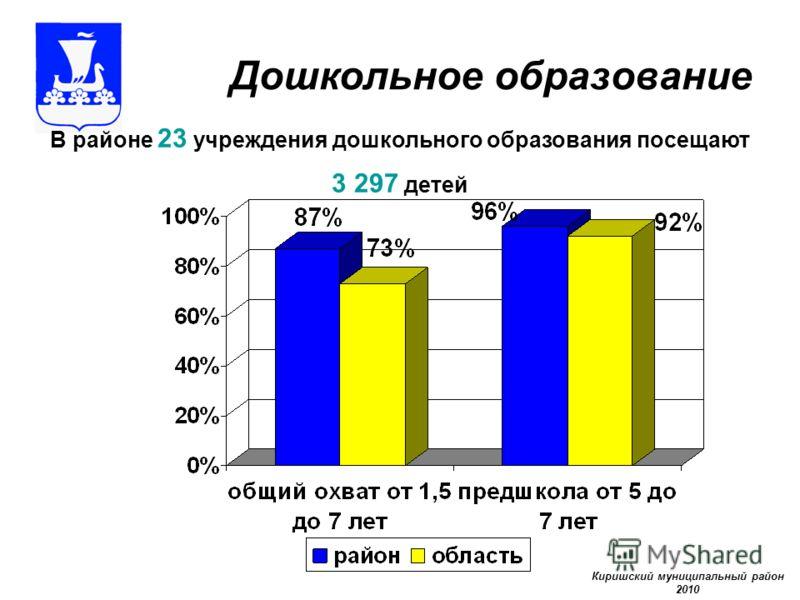 Дошкольное образование В районе 23 учреждения дошкольного образования посещают 3 297 детей Киришский муниципальный район 2010