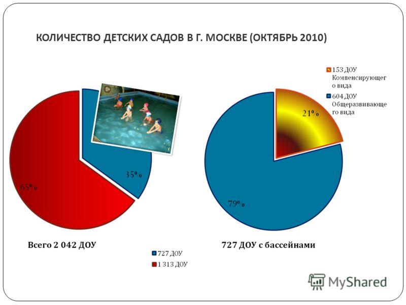 КОЛИЧЕСТВО ДЕТСКИХ САДОВ В Г. МОСКВЕ (ОКТЯБРЬ 2010 )