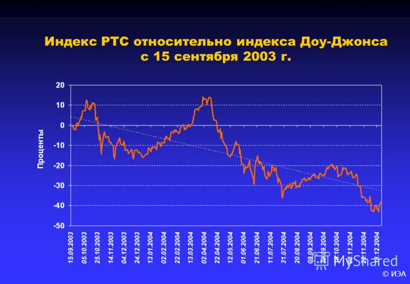 © ИЭА Индекс РТС относительно индекса Доу-Джонса с 15 сентября 2003 г.