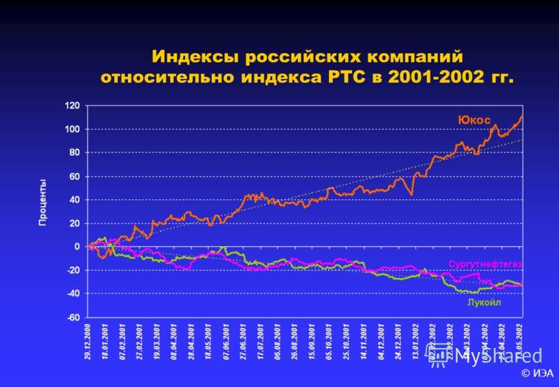 © ИЭА Индексы российских компаний относительно индекса РТС в 2001-2002 гг.