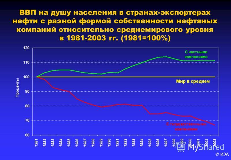 © ИЭА ВВП на душу населения в странах-экспортерах нефти с разной формой собственности нефтяных компаний относительно среднемирового уровня в 1981-2003 гг. (1981=100%)