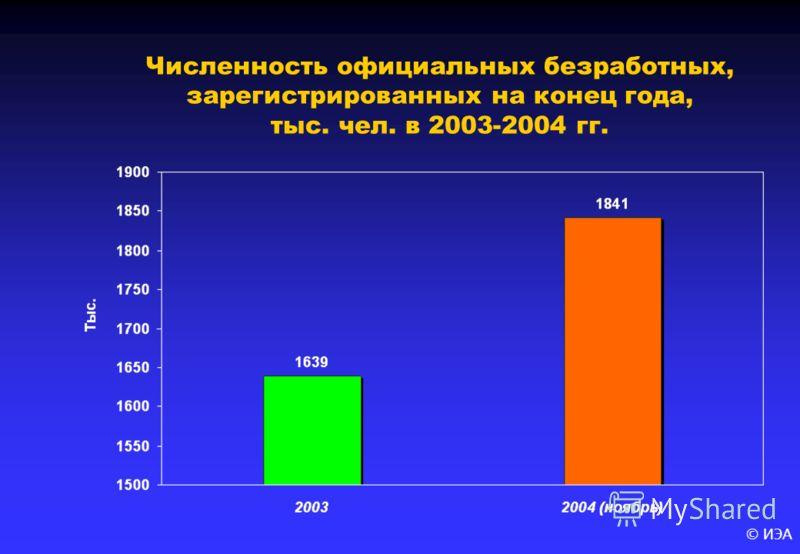 © ИЭА Численность официальных безработных, зарегистрированных на конец года, тыс. чел. в 2003-2004 гг.