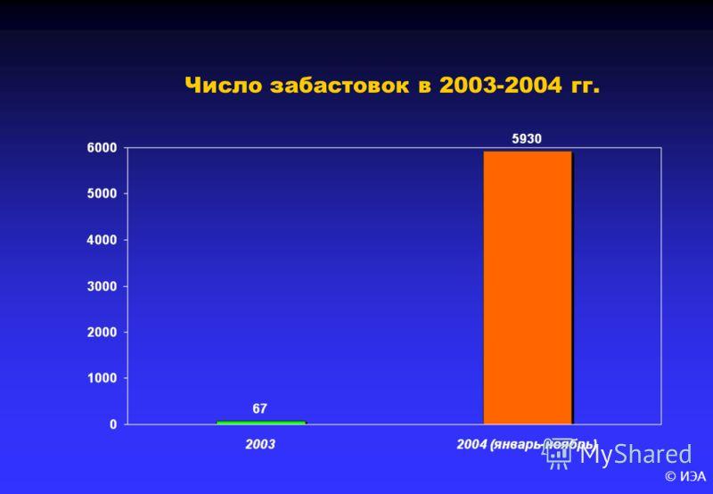© ИЭА Число забастовок в 2003-2004 гг.