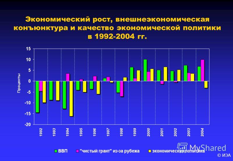 © ИЭА Экономический рост, внешнеэкономическая конъюнктура и качество экономической политики в 1992-2004 гг.