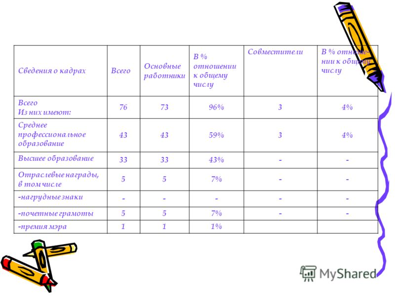 Сведения о кадрахВсего Основные работники В % отношении к общему числу СовместителиВ % отноше- нии к общему числу Всего Из них имеют: 767396%34% Среднее профессиональное образование 43 59%34% Высшее образование 33 43%-- Отраслевые награды, в том числ