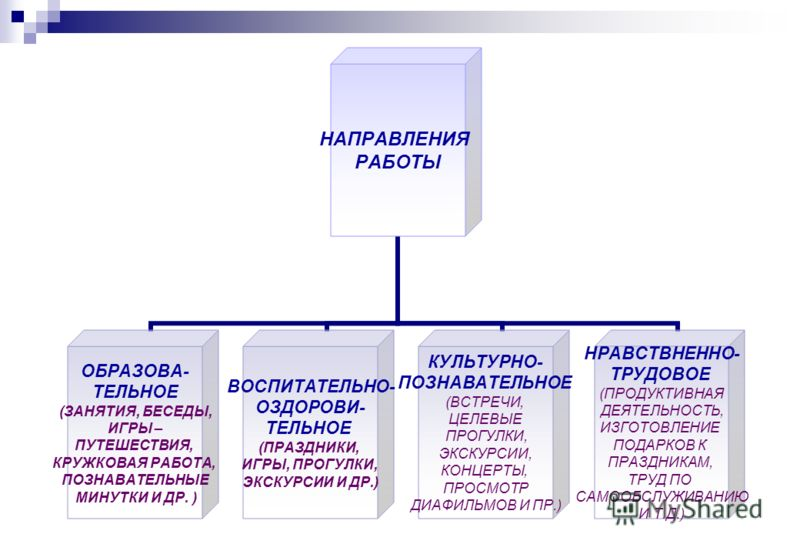 НАПРАВЛЕНИЯ РАБОТЫ ОБРАЗОВА- ТЕЛЬНОЕ (ЗАНЯТИЯ, БЕСЕДЫ, ИГРЫ – ПУТЕШЕСТВИЯ, КРУЖКОВАЯ РАБОТА, ПОЗНАВАТЕЛЬНЫЕ МИНУТКИ И ДР. ) ВОСПИТАТЕЛЬНО- ОЗДОРОВИ- ТЕЛЬНОЕ (ПРАЗДНИКИ, ИГРЫ, ПРОГУЛКИ, ЭКСКУРСИИ И ДР.) КУЛЬТУРНО- ПОЗНАВАТЕЛЬНОЕ (ВСТРЕЧИ, ЦЕЛЕВЫЕ ПРОГ