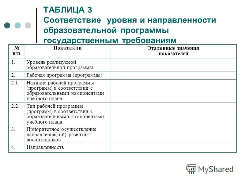 ТАБЛИЦА 3 Соответствие уровня и направленности образовательной программы государственным требованиям п/п Показатели Эталонные значения показателей 1.Уровень реализуемой образовательной программы 2.Рабочая программа (программы) 2.1.Наличие рабочей про