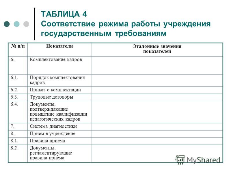 ТАБЛИЦА 4 Соответствие режима работы учреждения государственным требованиям п/пПоказатели Эталонные значения показателей 6.Комплектование кадров 6.1.Порядок комплектования кадров 6.2.Приказ о комплектации 6.3.Трудовые договоры 6.4.Документы, подтверж
