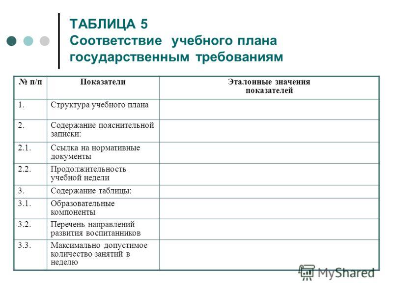 ТАБЛИЦА 5 Соответствие учебного плана государственным требованиям п/пПоказатели Эталонные значения показателей 1.Структура учебного плана 2.Содержание пояснительной записки: 2.1.Ссылка на нормативные документы 2.2.Продолжительность учебной недели 3.С