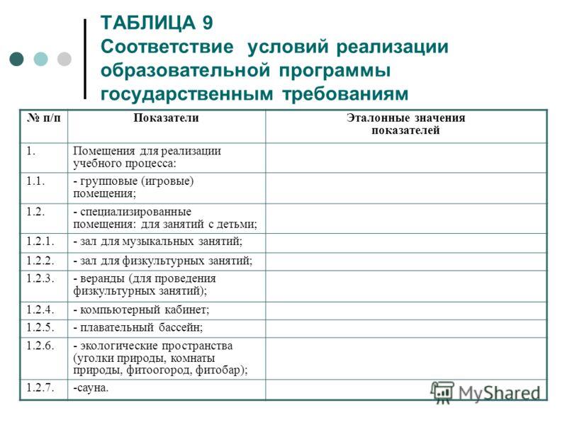 ТАБЛИЦА 9 Соответствие условий реализации образовательной программы государственным требованиям п/пПоказатели Эталонные значения показателей 1.Помещения для реализации учебного процесса: 1.1.- групповые (игровые) помещения; 1.2.- специализированные п