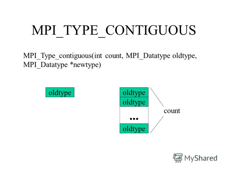 MPI_TYPE_CONTIGUOUS MPI_Type_contiguous(int count, MPI_Datatype oldtype, MPI_Datatype *newtype) oldtype... count