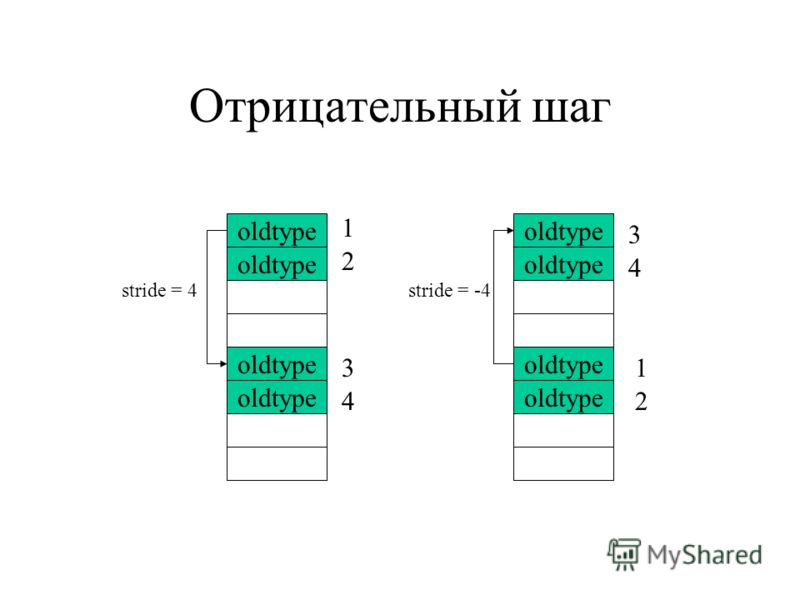 Отрицательный шаг oldtype stride = -4 oldtype stride = 4 1 2 3 4 3 4 1 2