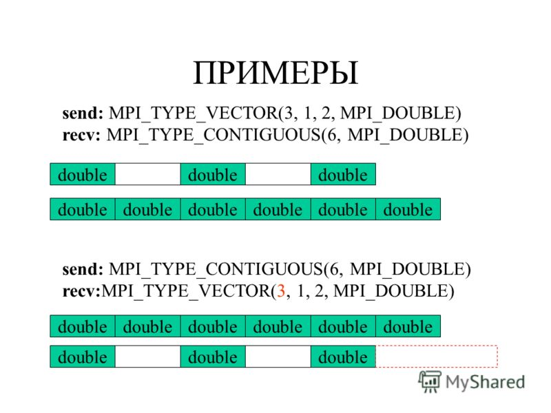ПРИМЕРЫ send: MPI_TYPE_VECTOR(3, 1, 2, MPI_DOUBLE) recv: MPI_TYPE_CONTIGUOUS(6, MPI_DOUBLE) double send: MPI_TYPE_CONTIGUOUS(6, MPI_DOUBLE) recv:MPI_TYPE_VECTOR(3, 1, 2, MPI_DOUBLE) double