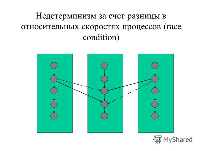 Недетерминизм за счет разницы в относительных скоростях процессов (race condition)